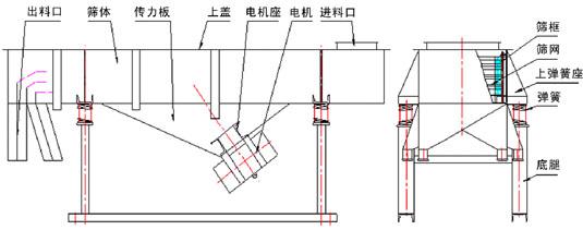 双层直线振动筛结构:出料口,筛体,传力板,上盖,电机座,电机,进料口,筛框,筛网,上弹簧座,弹簧等。