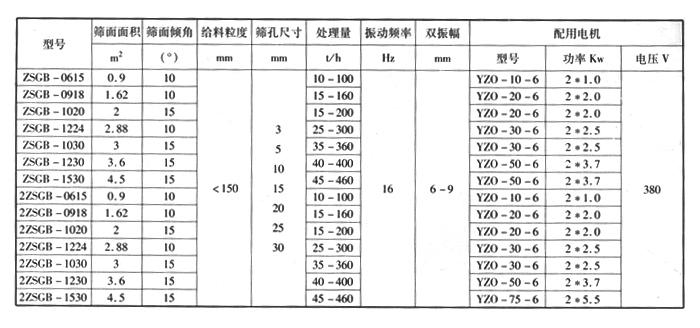 ZSG重型篩
