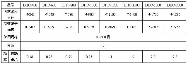 超声波振动筛技术参数表